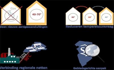 Pijnacker-Nootdorp van het gas af (2017 - 2019)